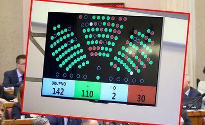 SABOR – Od 55 HDZ-ovih zastupnika 14 protiv, jedan suzdržan i dva nisu glasovala za Istanbulsku konvenciju