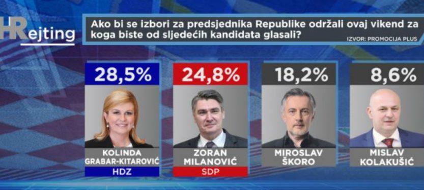 Obećala svašta, ispunila ništa – Odraz politike predsjednice Grabar-Kitarović: U 4 mjeseca izgubila je 6,17 postotnih bodova, Milanović je na manje od 4 posto