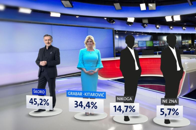 Tko će odlučiti izbore? Većina birača HDZ-a Kolinde Grabar-Kitarović glasovalo bi za Miroslava Škoru