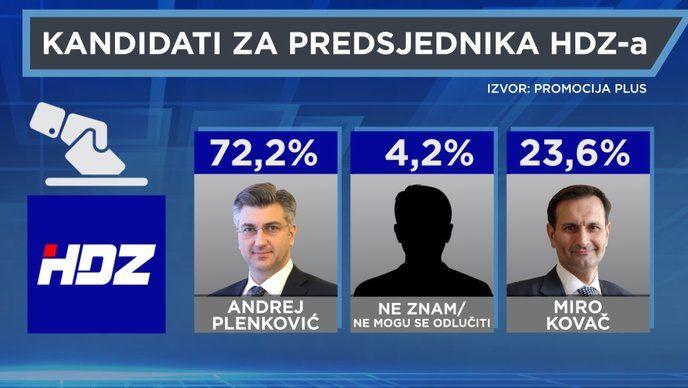 HRVATSKOG PREMIJERA Plenkovića i dalje za šefa HDZ-a želi velika većina, njih čak 72,2 posto