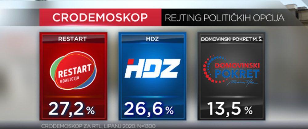 Restart u prednosti pred HDZ-om! Hoće li Plenković podnijeti ostavku u HDZ-u ako izgubi izbore?