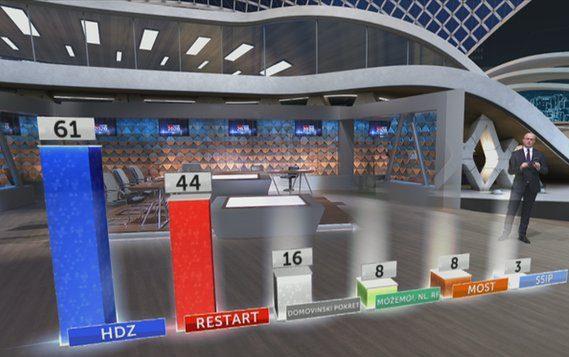 IZBORI 2020 Izlazne ankete: HDZ-u 61 mandat, Restart koaliciji 44 mandata, Domovinski pokret16mandata