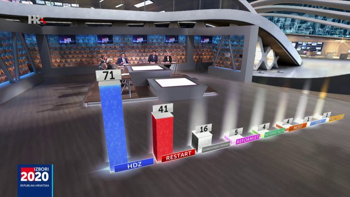 Obrađenih22,95 posto IZBORI 2020 DIP: Prvi rezultati – HDZ osvaja najviše mandata – 71, Domovinski pokret s 16 mandata