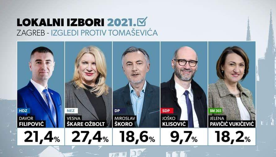 Škare Ožbolt uspjela izvući birače u Zagrebu koji nisu prije glasali, to je ta nova snaga!